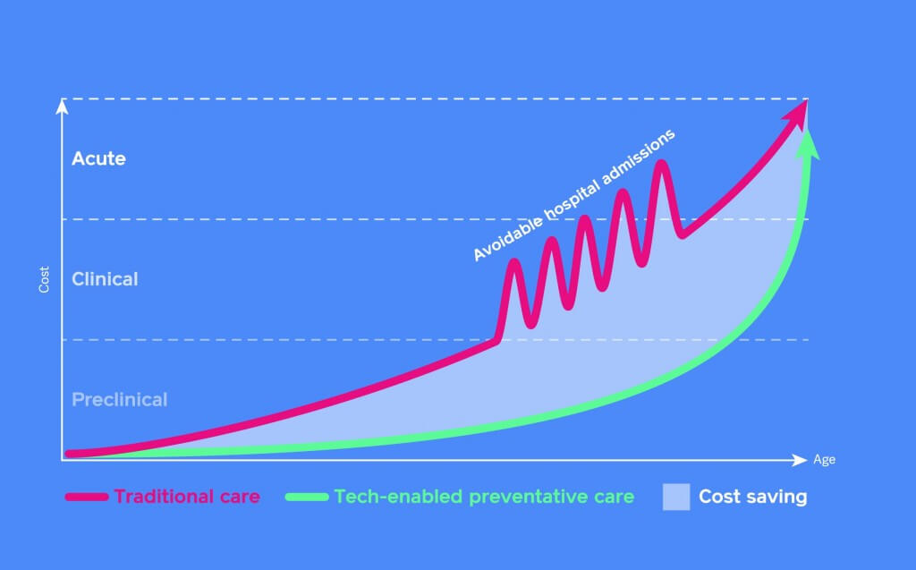 Graph showing how tech-enabled preventative care can save a significant amount of money compared to traditional hospital care